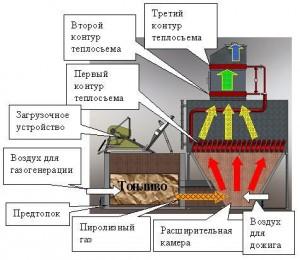 промышленные водогрейные котлы для отопления